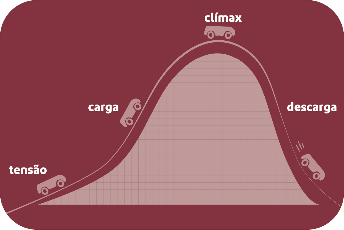 curva orgástica